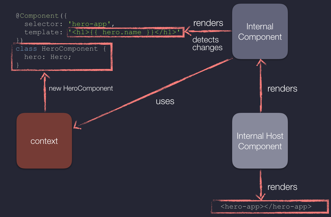 Ahead-of-Time Compilation in Angular · Minko Gechev's blog