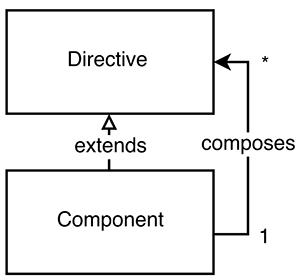 ViewChildren and ContentChildren in Angular · Minko Gechev ...