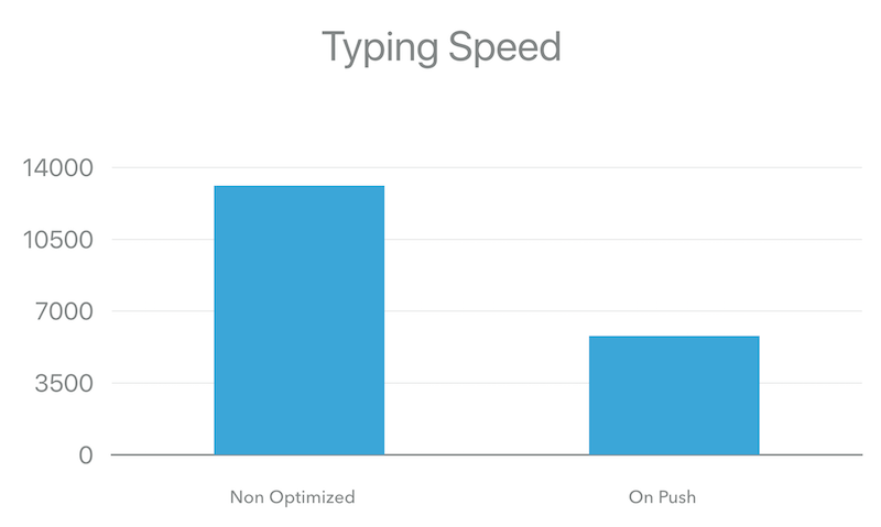 Faster Angular Applications - Part 1  On Push Change