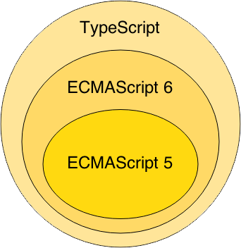 JavaScript Dialects