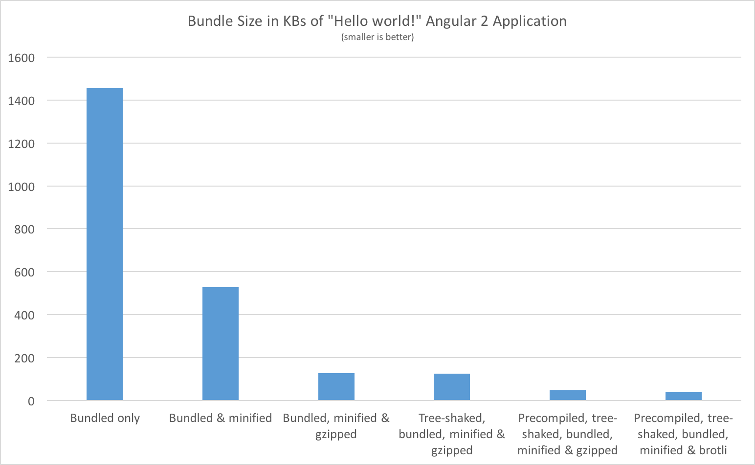 Application Bundle Size