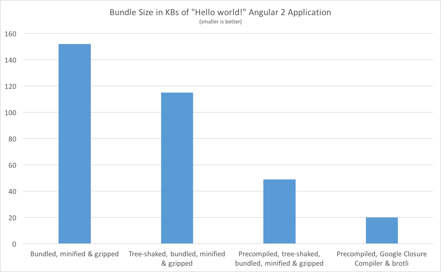 ngc + Google Closure Compiler bundle comparison