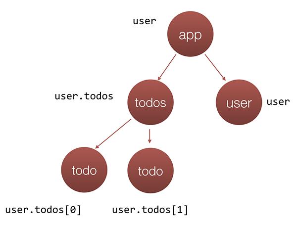 Flux data distribution