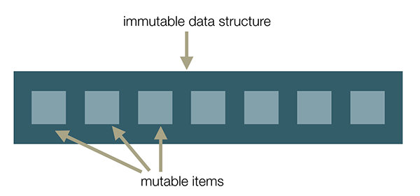 Immutable data structure with mutable items
