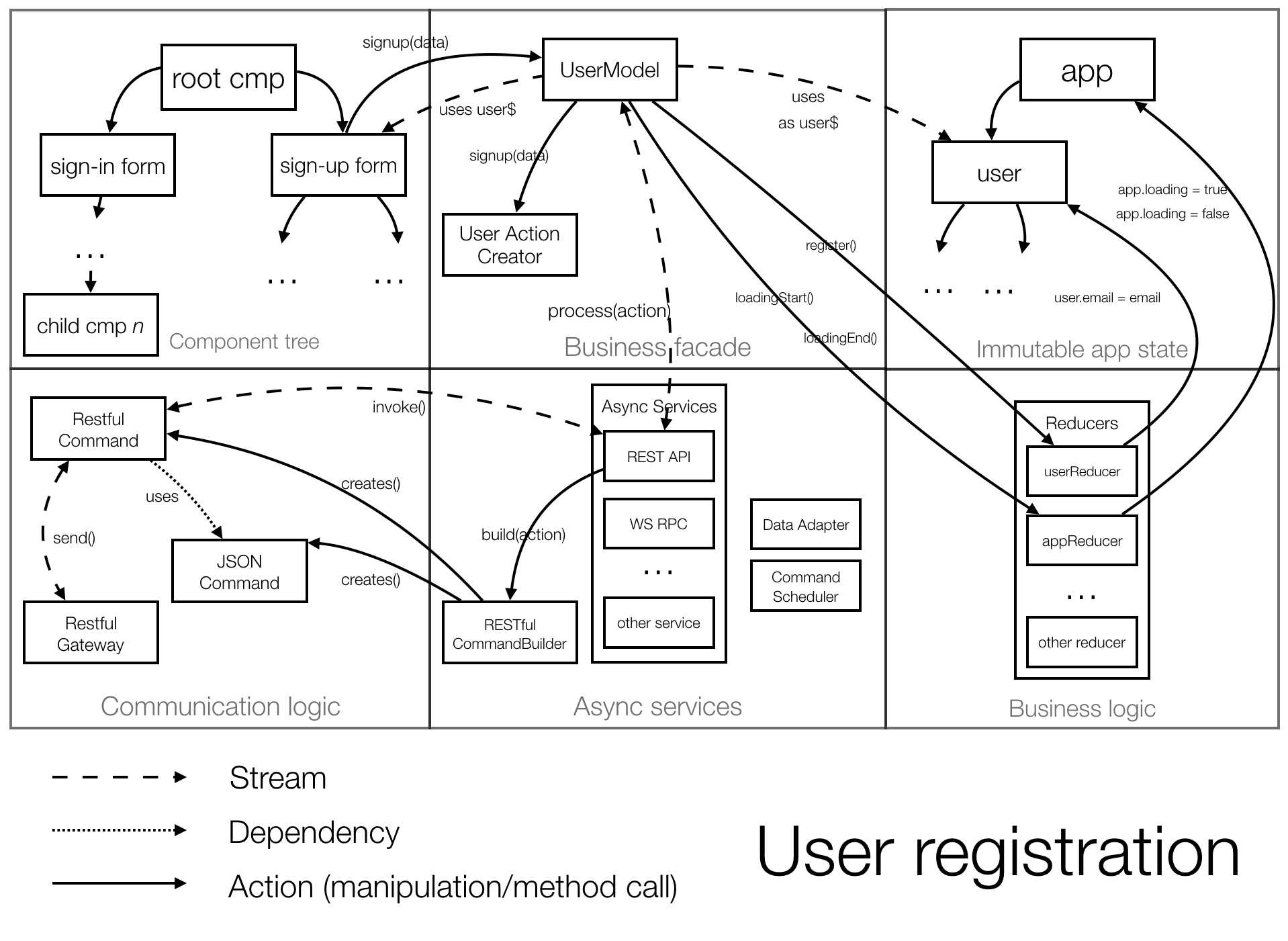 Scalable single page application architecture minko gechevs blog the diagram below illustrates a sample use case of the application user registration scenario ccuart Gallery
